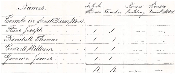 1831 Census extract